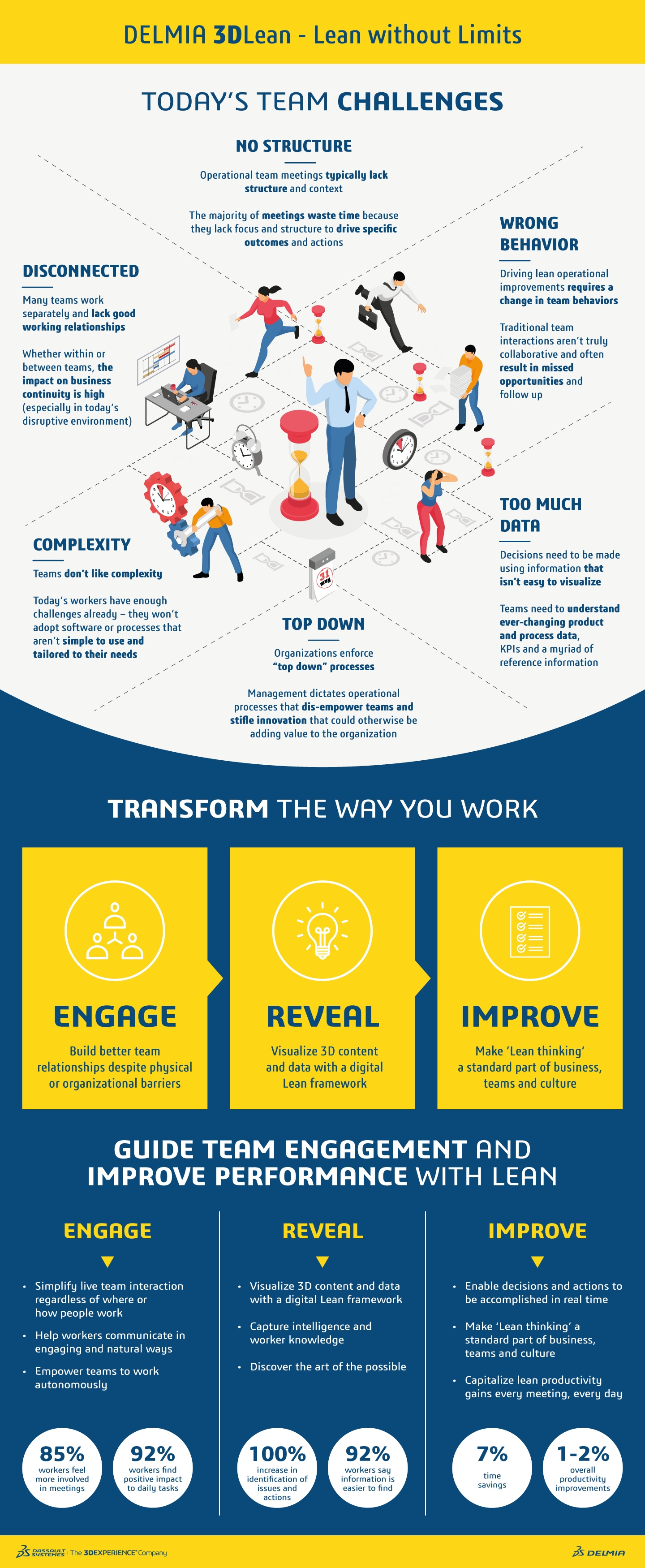 Lean Without Limits > Infographic > Dassault Systèmes®