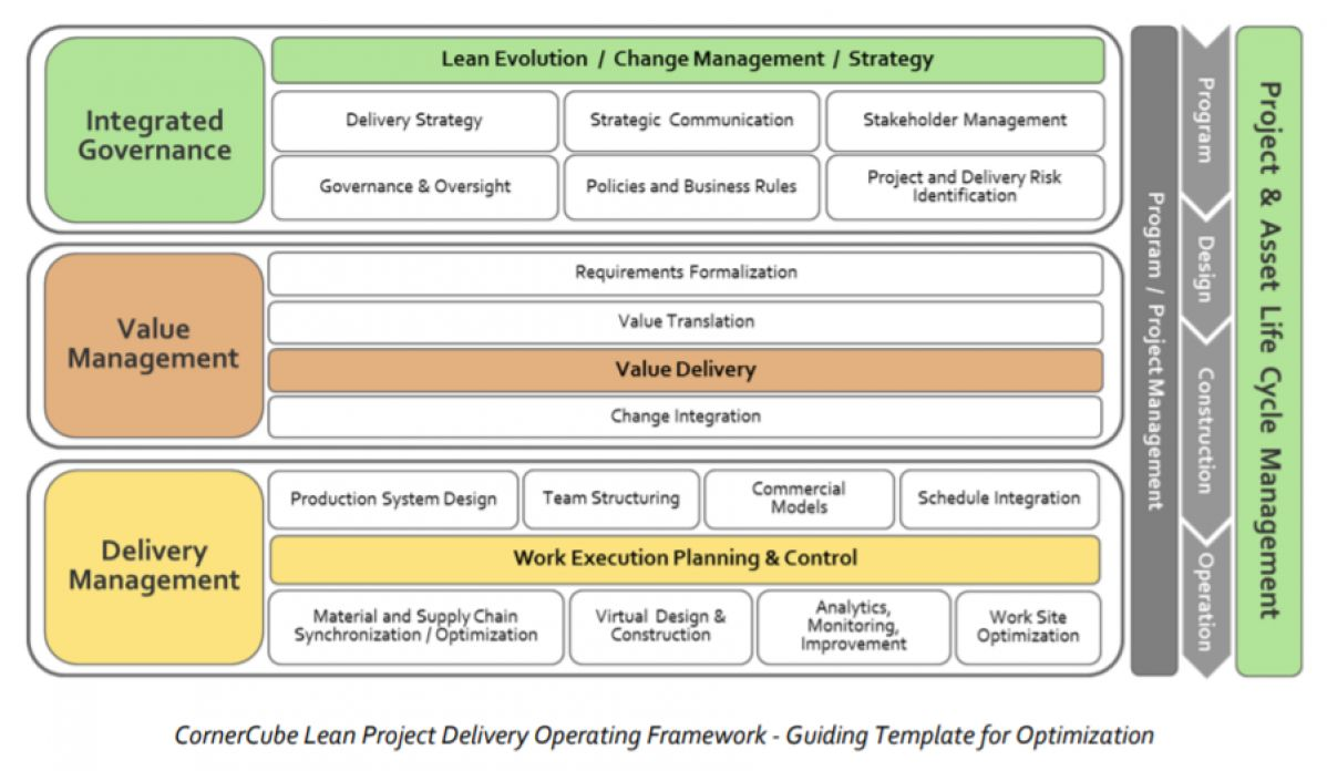 Lean Construction > Concube lean operating project framework > Dassault Systèmes®