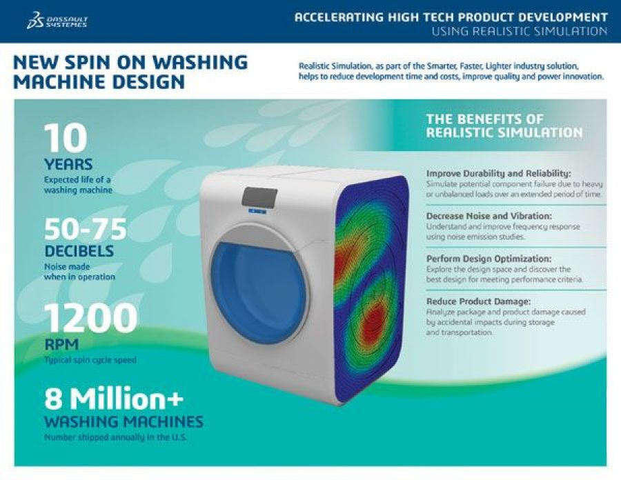 Simulation Puts a New Spin to Washing Machine > Washing Machine > Dassault Systèmes®