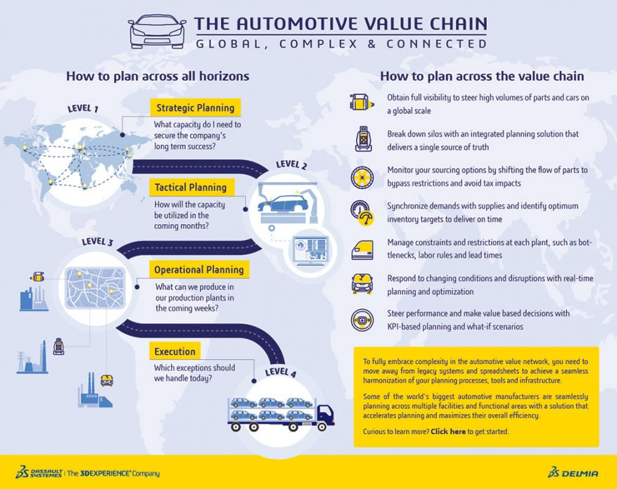 Optimizing the Automotive Value Chain > The Automative Value Chain Infographic > Dassault Systèmes®