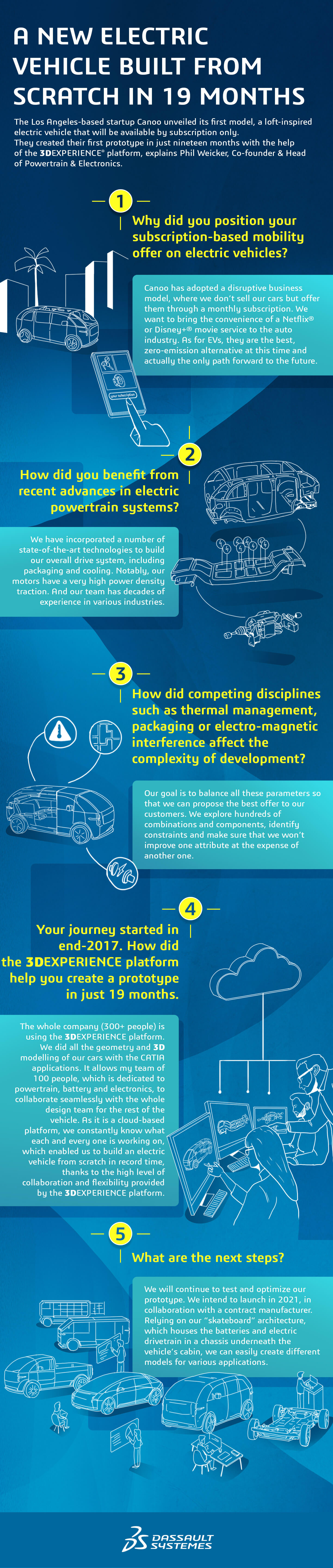 A New Electric Vehicle Built from Scratch in 19 Months Infography > Desktop view > Dassault Systèmes